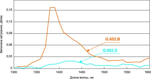 Зависимость затухания в оптоволокне двух стандартов от длины волокна