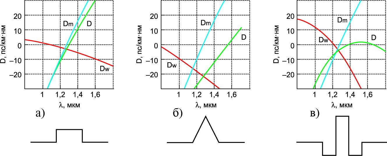 Дисперсия и характерный профиль показателя преломления одномодовых волокон