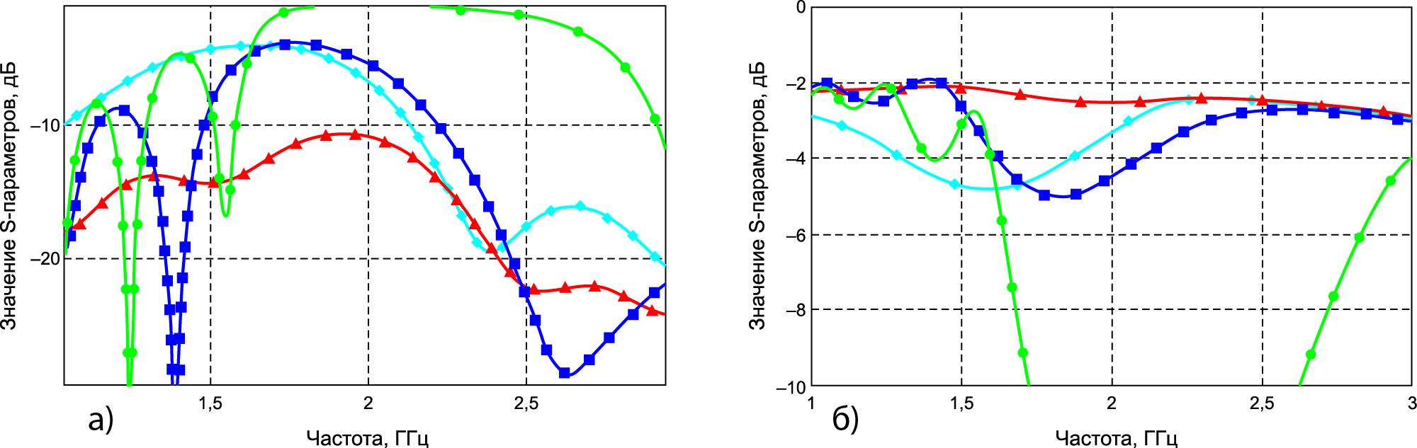 Частотная зависимость от емкости варактора