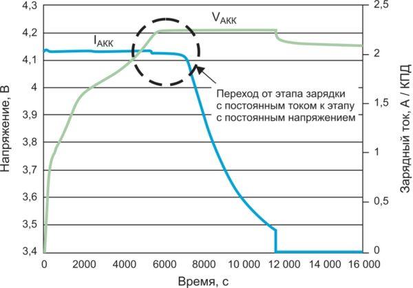Цикл зарядки традиционного зарядного устройства без применения технологии оптимизации времени зарядки