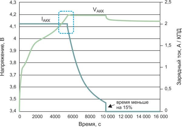 Оптимизированный по времени цикл зарядки для импульсного зарядного устройства литий-ионных аккумулляторов