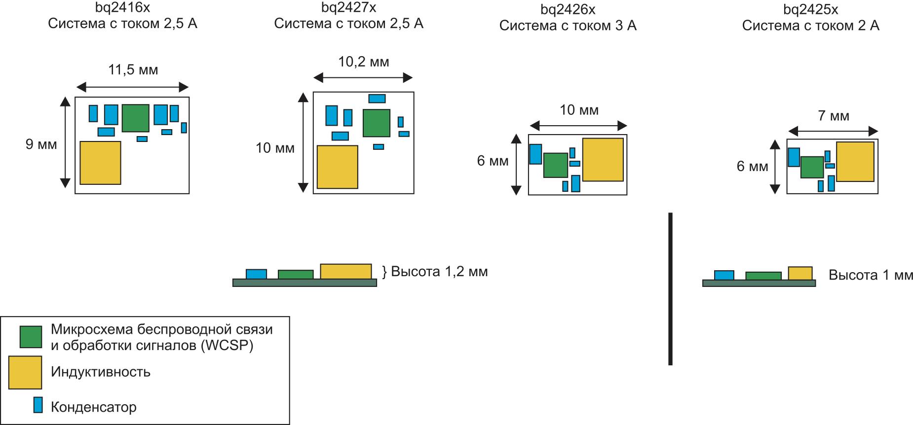 Площадь, занимаемая зарядным устройством с ДУПМ, при применении в различных системах