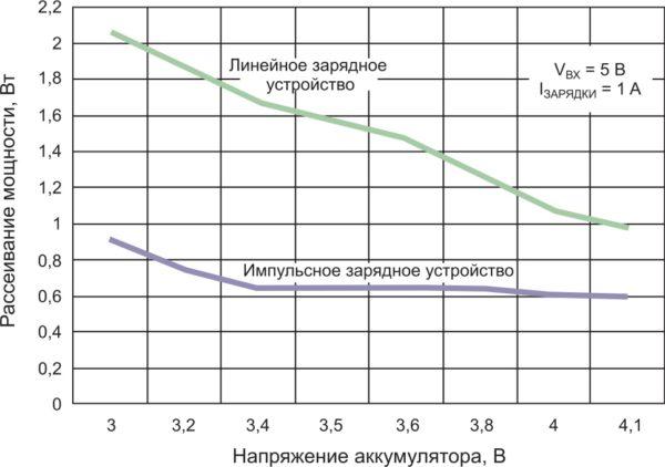 Сравнение рассеивания мощности линейного и импульсного зарядных устройств