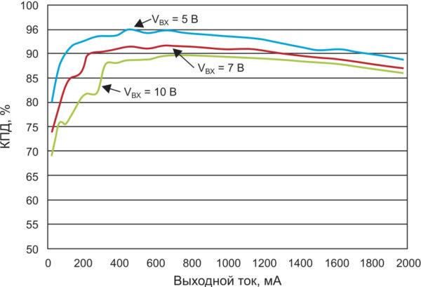 КПД системы зарядного устройства для литий-ионных аккумуляторов bq24250 — регулирование напряжения 4,2 В