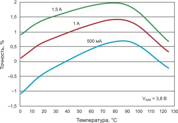 Зависимость зарядного тока от температуры