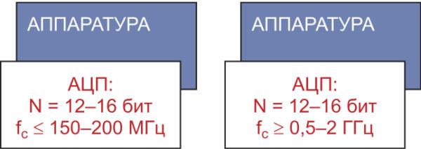 Концептуальные подходы к проектированию аппаратуры
