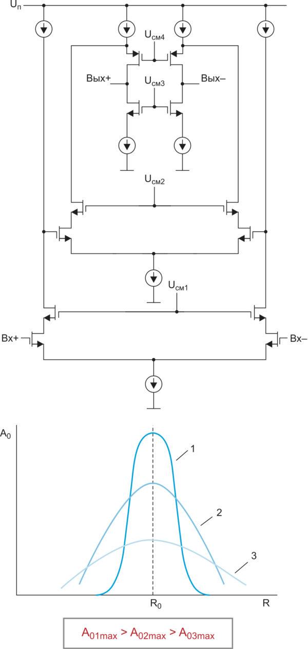 Межсекционный усилитель: Uп — напряжение питания; A01max, A02max, A03max — коэффициенты усиления без обратной связи; R — характеристический параметр токозадающего элемента, допустимое отклонение которого от номинального значения R0 тем меньше, чем больше A0