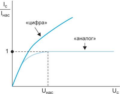 Сравнительные характеристики аналоговых и цифровых МОП-транзисторов: Iс — ток стока; Uс — напряжение на стоке; Cпар — паразитная емкость; «об» и «кни» — индексы, определяющие принадлежность к КМОП-структурам на объемном кремнии и КНИ-типа
