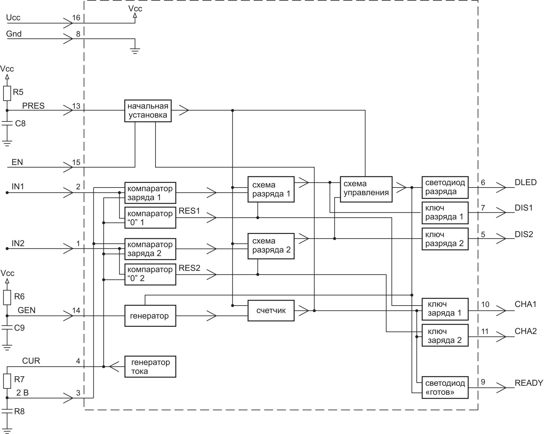 Структурная схема микросхемы К1580ХМ3-0048