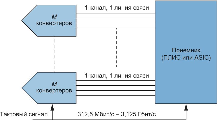 Первая ревизия стандарта — JESD20A