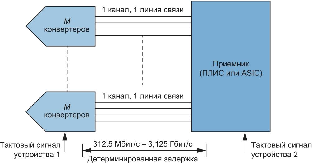 Вторая ревизия стандарта — JESD204B