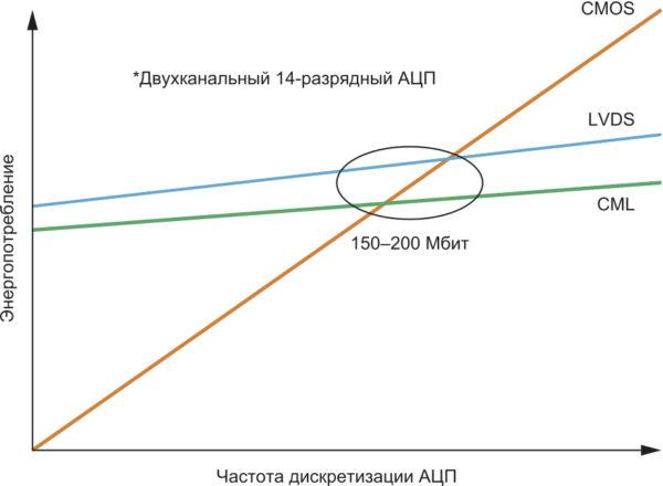 Сравнение энергопотребления CMOS, LVDS, и CML