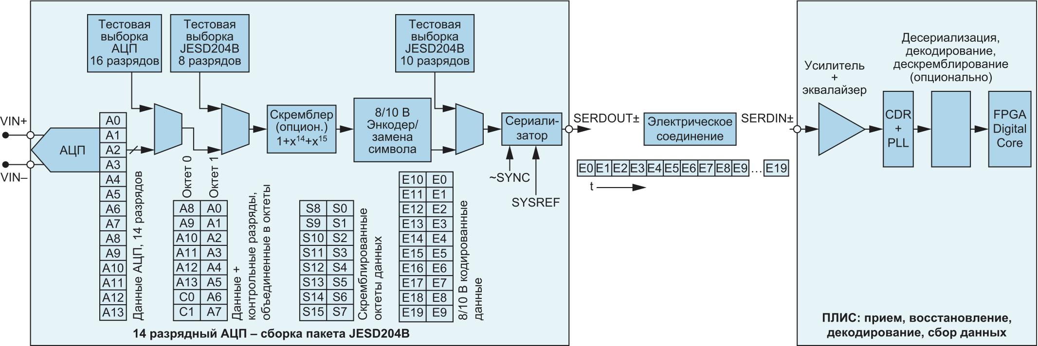 Диаграмма подключения 1 АЦП к ПЛИС по одному каналу JESD204B