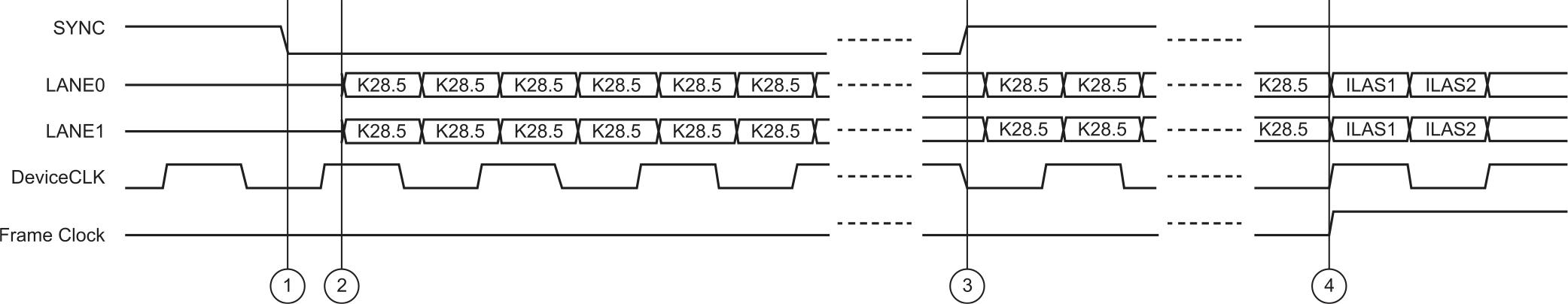 Состояние выходов JESD204B подкласса 0 в течение фазы CGS (два канала, одна ПЛИС с двумя АЦП)