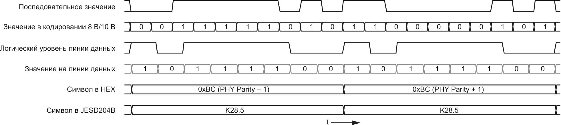 Состояние логических выходов при передаче символов K28.5 и распространение сигнала по тракту JESD204B Tx
