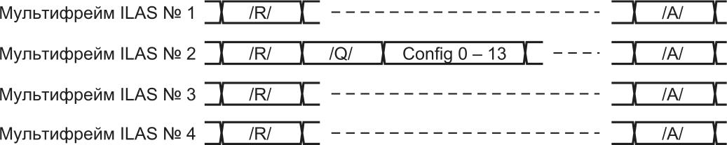 Логическое состояние выходов JESD204B подкласса 0 во время фазы ILAS