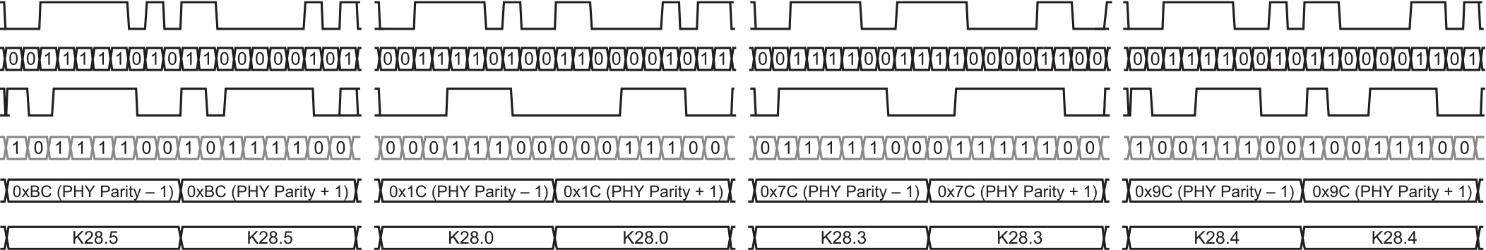 K28.5 — символ /К/; б) K28.0 — символ /R/; в) K28.3 — символ /A/; г) K28. — символ /К/