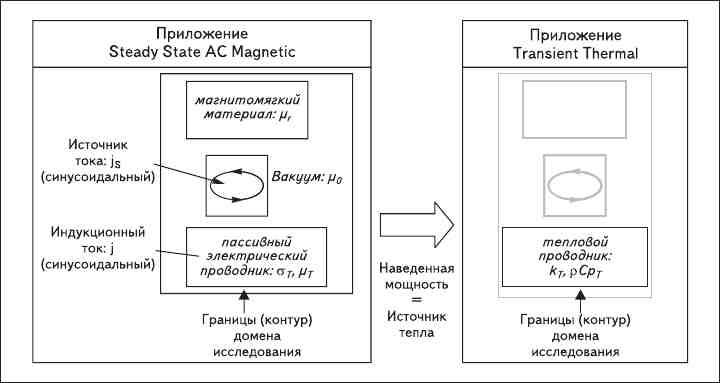 Рис. 7. Вычислительный домен в магнитотепловых приложениях Flux