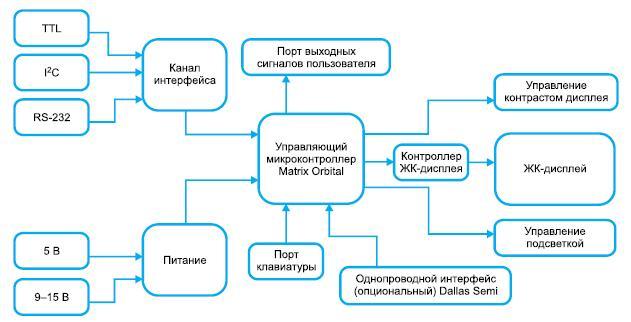 Структура индикаторных модулей Matrix Orbital с дополнительными интеллектуальными функциями