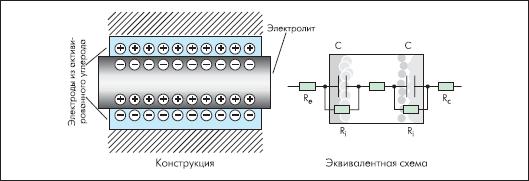 Конструкция и эквивалентная схема суперконденсатора.