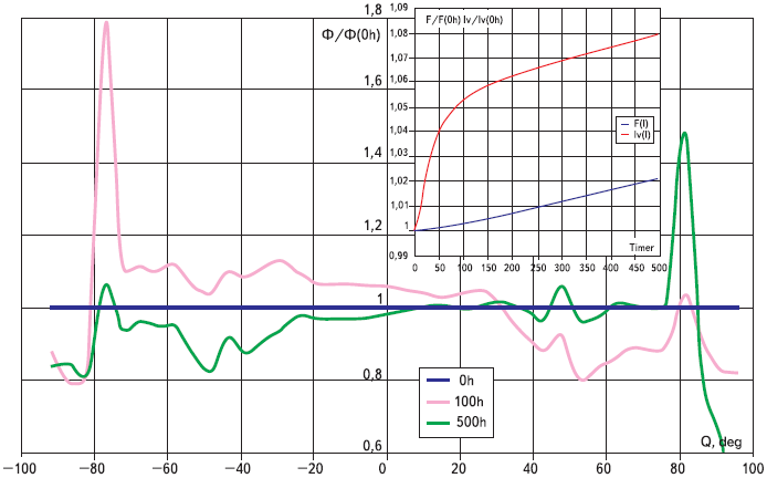 Динамика относительного изменения распределения светового потока в объеме кристалла светодиодов XL 7090ROY L100