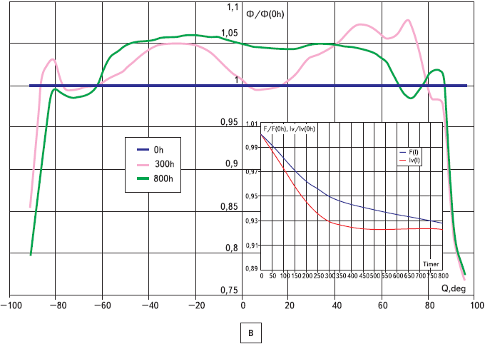 Распределения светового потока в объеме кристалла светодиодов XL 7090ROY L100