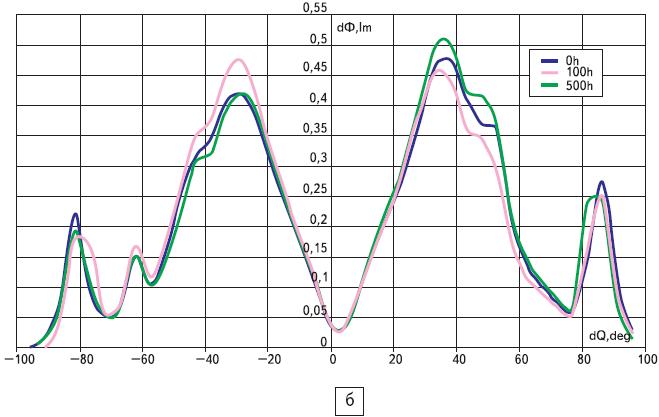 Распределения светового потока в объеме кристалла светодиодов С460МВ290