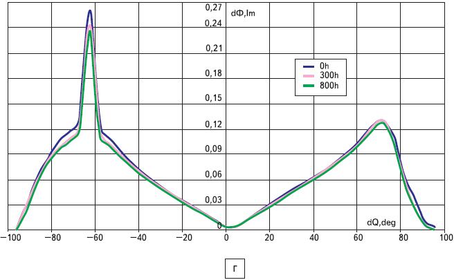 Динамика относительного изменения распределения светового потока в светодиодах С460МВ290