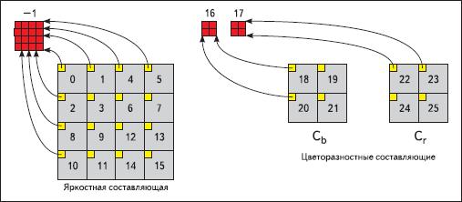 Порядок сканирования блоков внутри макроблока