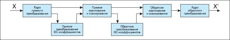 Процесс прямого и обратного преобразования и квантования