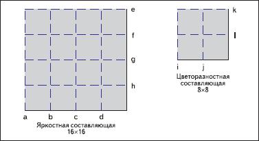Порядок фильтрации границ макроблока