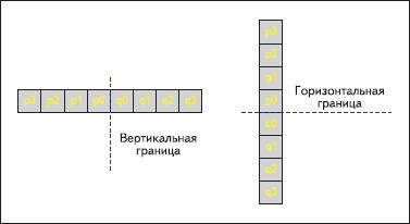 Выбор смежных пикселей для вертикальных и горизонтальных границ
