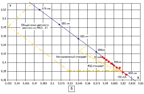 Границы зон цветности излучения светодиодов - желтые