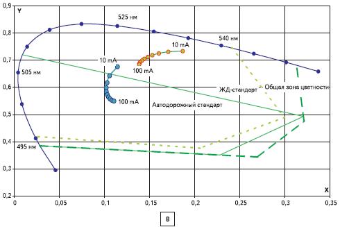 Границы зон цветности излучения светодиодов - зеленые