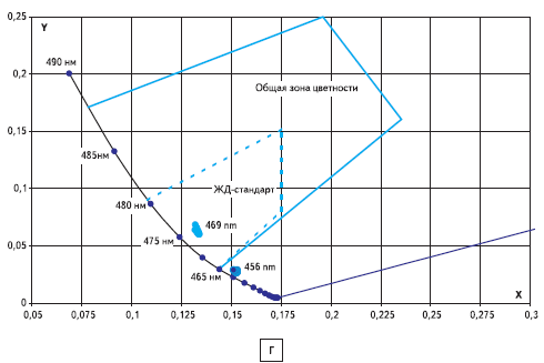 Границы зон цветности излучения светодиодов - синие