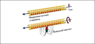 Магнитострикционный эффект в датчиках линейного перемещения