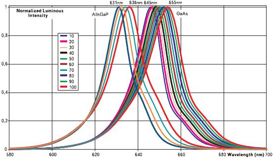Относительные спектральные характеристики излучения светодиодов красного цвета