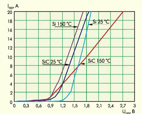 Рис. 2. Зависимость прямого падения напряжения от прямого тока при различных температурах