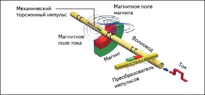 Конструкция датчика линейного перемещения
