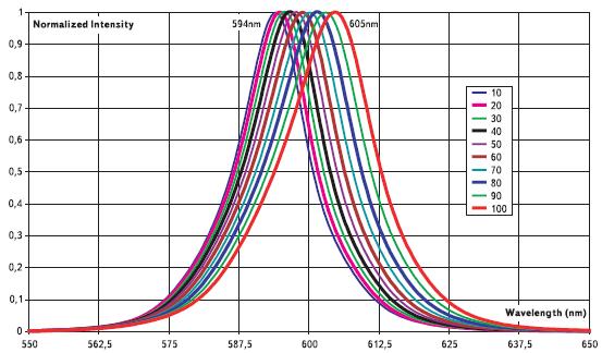 Относительные спектральные характеристики излучения светодиодов желтого цвета