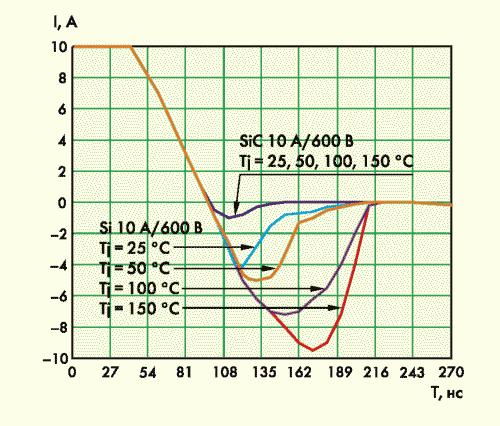 Рис. 4. Форма тока через SiC-диод CSD10060 (Cree) и Si-FRED-диод DSEI12-06A (IXYS)