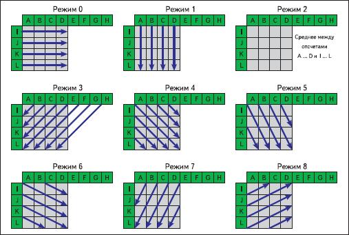 Режимы формирования прогноза для яркостных блоков размеры 4×4