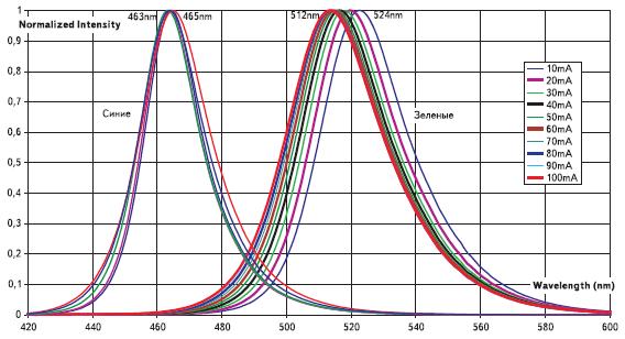 Относительные спектральные характеристики излучения светодиодов зеленого и синего цветов