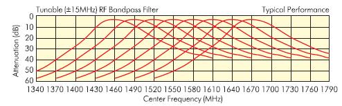 АЧХ фильтров из комплекта K3WB2G40M82