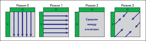 Режим формирования прогноза INTRA-блоков размером 16×16