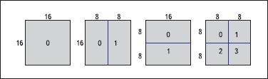 Разбиение макроблока 16×16 на блоки 16×16, 16×8, 8×16, 8×8