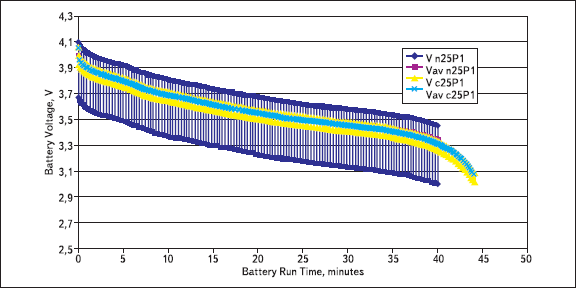 Напряжение для случаев включения батареи без суперконденсатора (синий график) и батареи с суперконденсатором (желтый график)