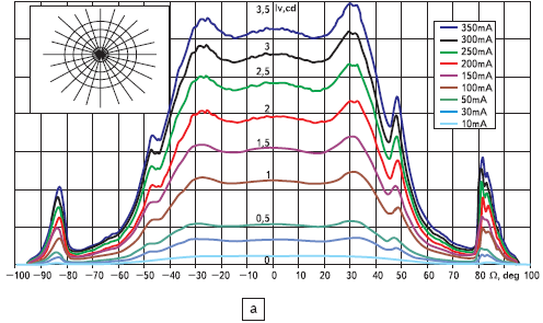 Светодиоды. Характеристики кристаллов XL 7090ROY L100