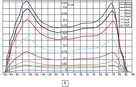 Светодиоды. Характеристики кристаллов С460МВ290