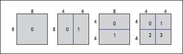 Разбиение блока 8×8 на субблоки 8×8, 8×4, 4×8, 4×4